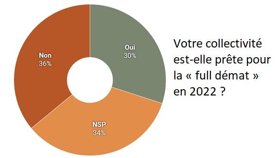 Votre collectivité est-elle prête pour la « full démat » en 2022 ? (article de LA GAZETTE, 6 mai 2019)